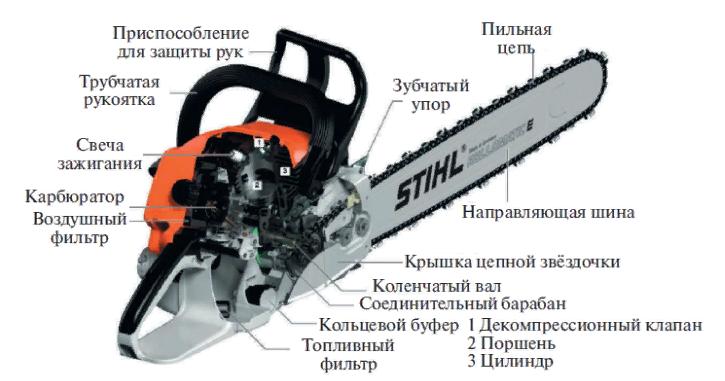 Основные части  и механизмы фото