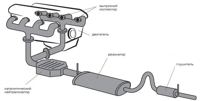 Выхлопная система машины схема фото