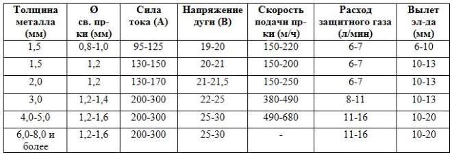 Таблица примерных режимов сварки для углеродистых сталей фото