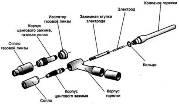 Конструкция газовой горелки фото