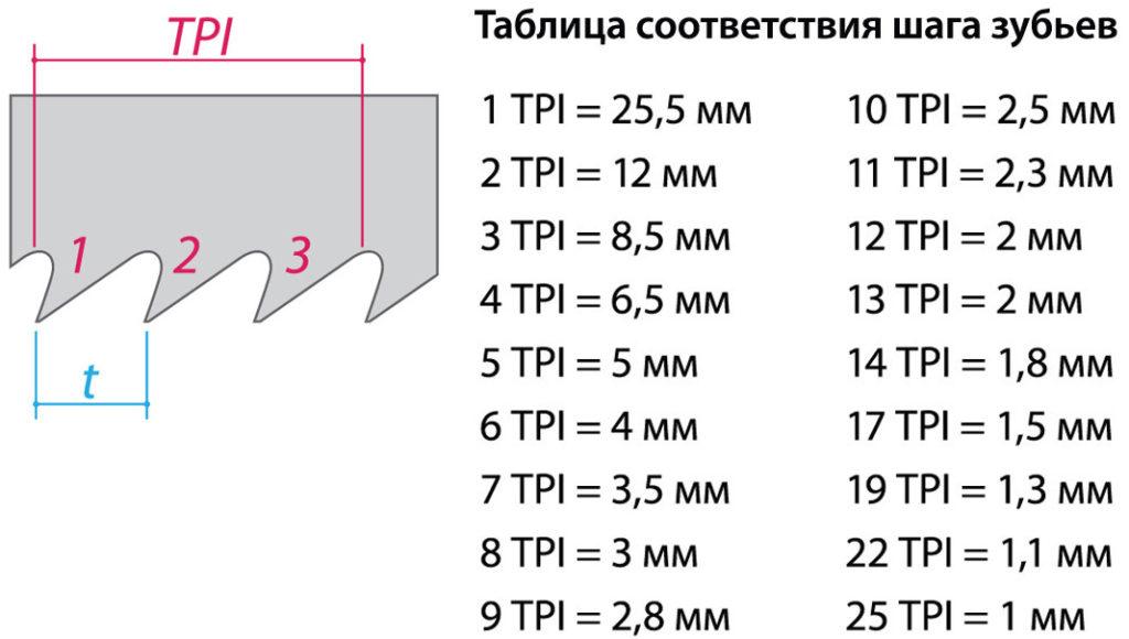 таблица шага зубьев фото