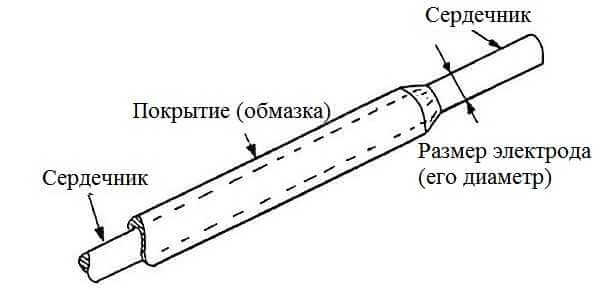 Электроды схема