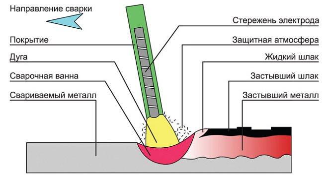 Схема сварочного процесса