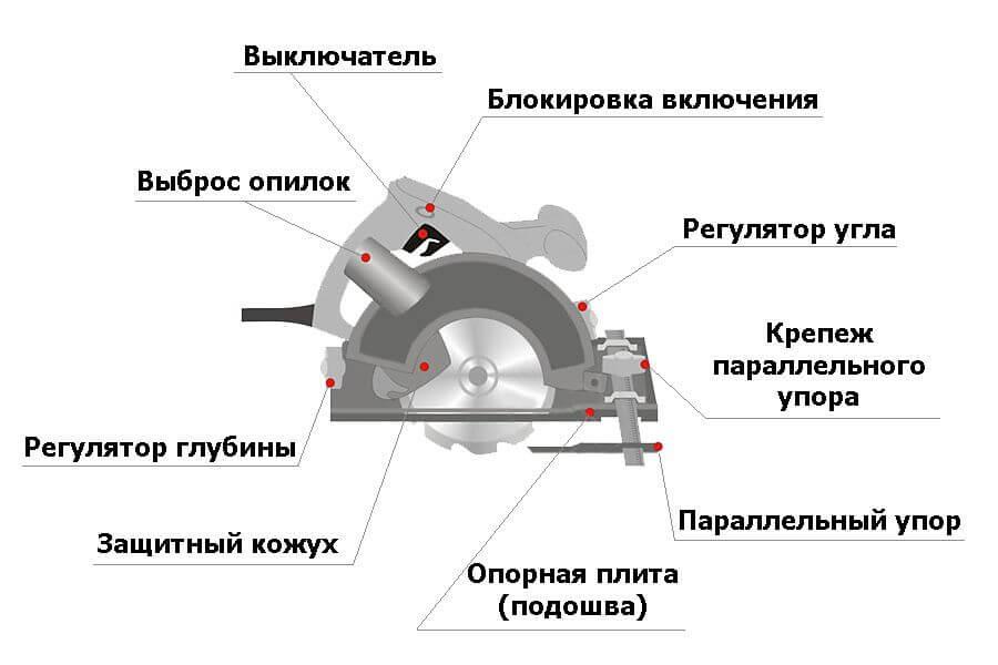 Так визуально выглядит схема основных деталей пилы