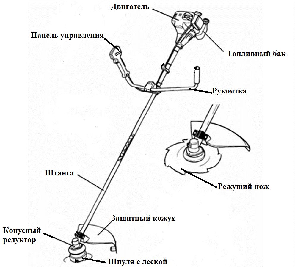 Устройство безинотриммера простое, его легко разобрать, в случае необходимости фото