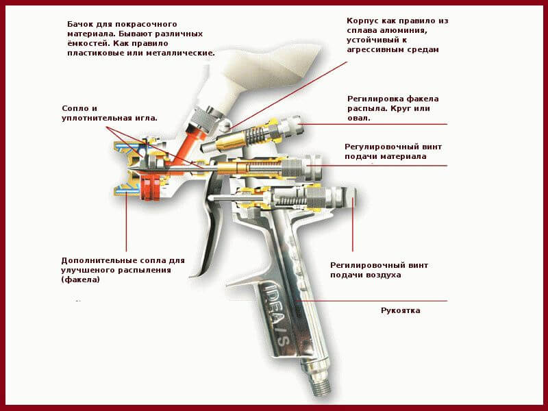 Устройство пневматического пистолета для